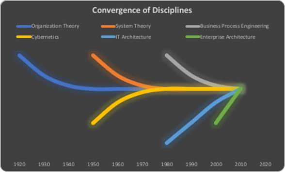 Convergence of Disciplines