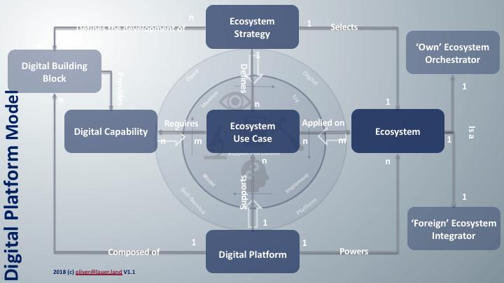 Digital Platform Model Explained